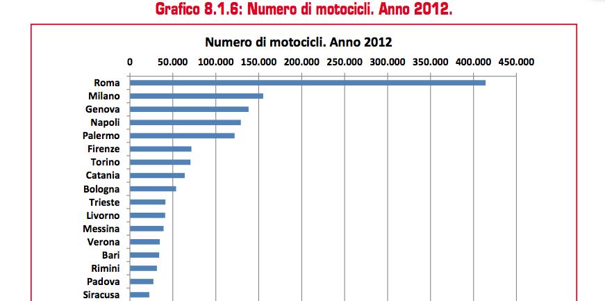 Numero Motocicli