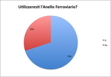 Utilizzeresti l'Anello Ferroviario- (over 30)