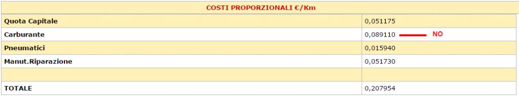 ACI   Automobile Club d Italia   Calcolo dei costi chilometrici