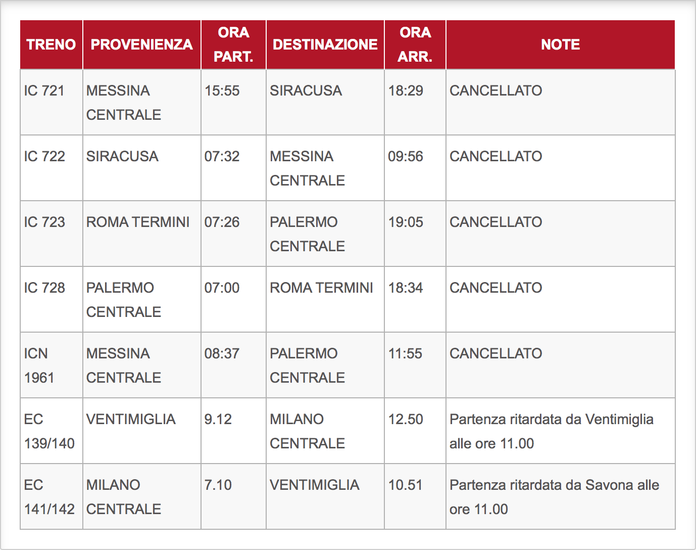 Il 93% dei treni in Toscana non ha ritardi