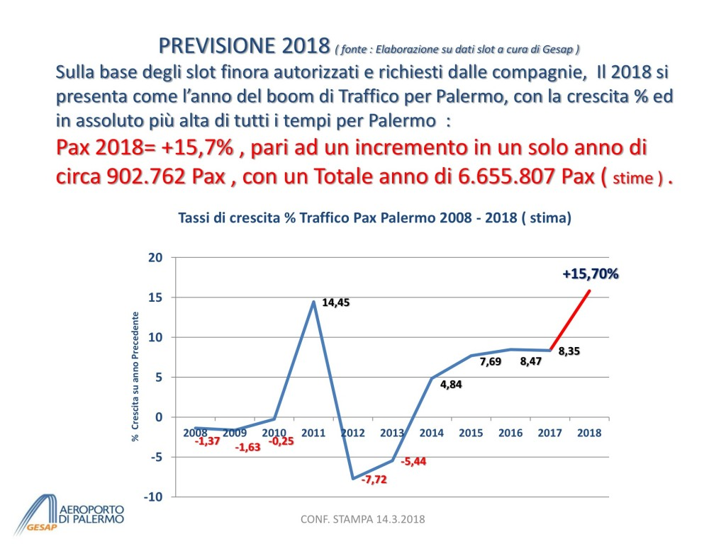 Presentazione Previsione TRAFFICO 2018 - short vers. per CONF STAMPA 14.3 3