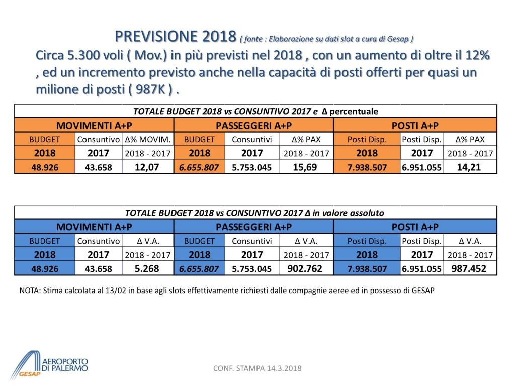 Presentazione Previsione TRAFFICO 2018 - short vers. per CONF STAMPA 14.3 4