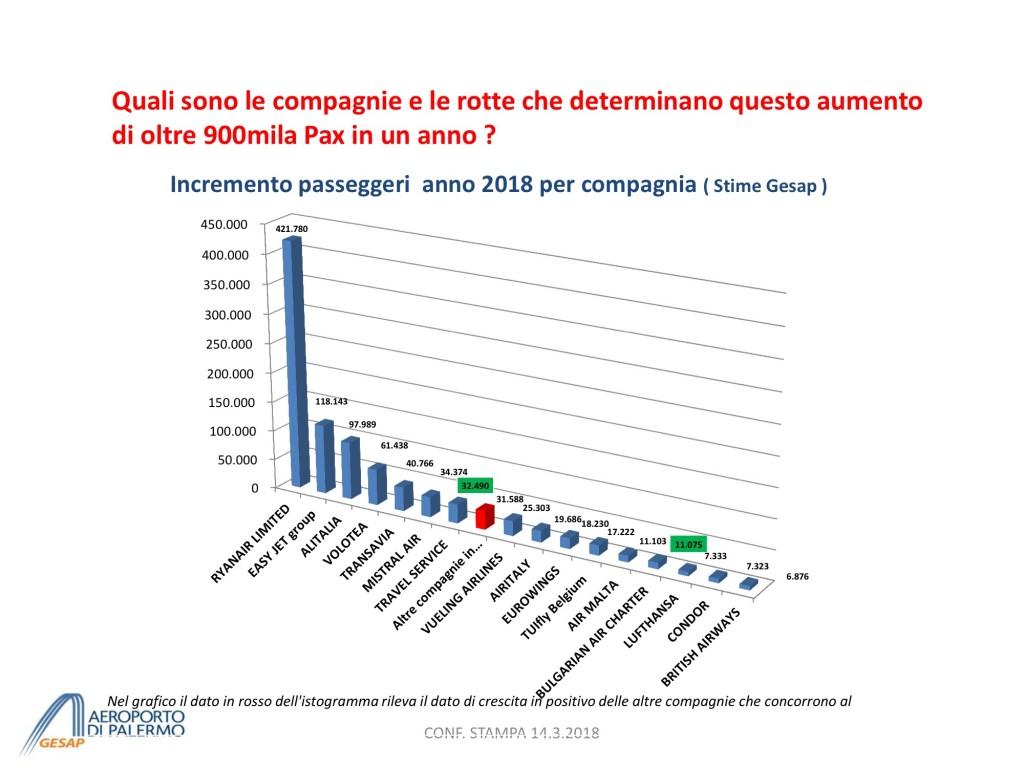 Presentazione Previsione TRAFFICO 2018 - short vers. per CONF STAMPA 14.3 8